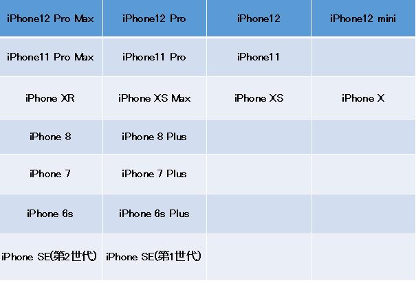 iPhone対応機種
