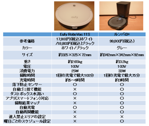 アンカー(Eufy RoboVac 11S)とルンバi3+の比較