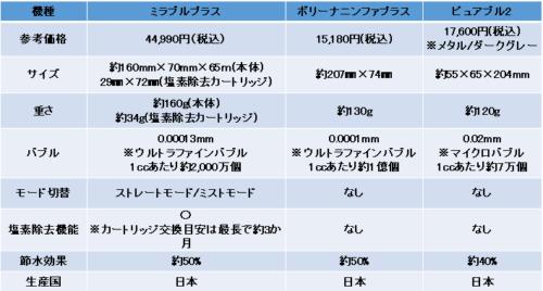 ミラブルプラス・ピュアブル2・ボリーナの比較